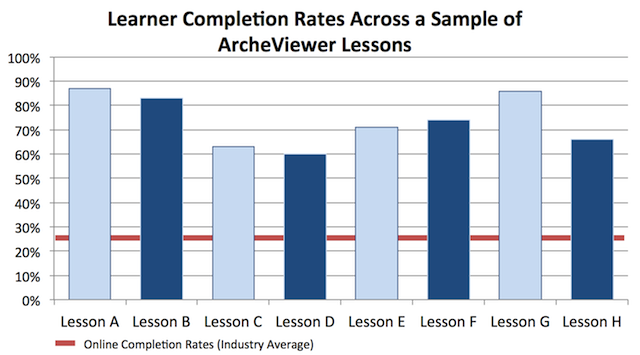 Learner Completion Rate Samples_Med